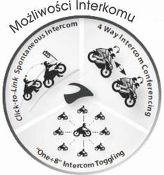 Interkom Shoei Scala Rider Sho-1 2szt, do 1,6km Duo