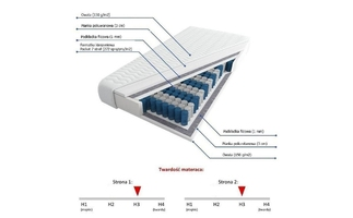 Visby:  carat - materac kieszeniowy pianka wysokoelastyczna