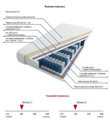 Visby:  kopenhaga lux - materac kieszeniowy lateks wełna