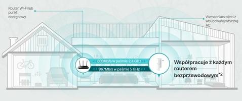 Repeater tp-link re300 - szybka dostawa lub możliwość odbioru w 39 miastach